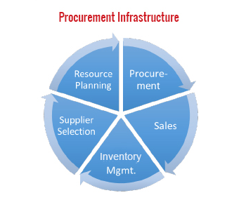 Procurement Infrastructure