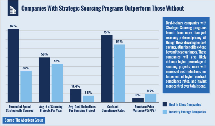 Companies with strategic sourcing programs outperform those without